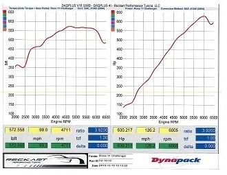 SC392 630HP on a stock ECU-2011sc-392-20.jpg