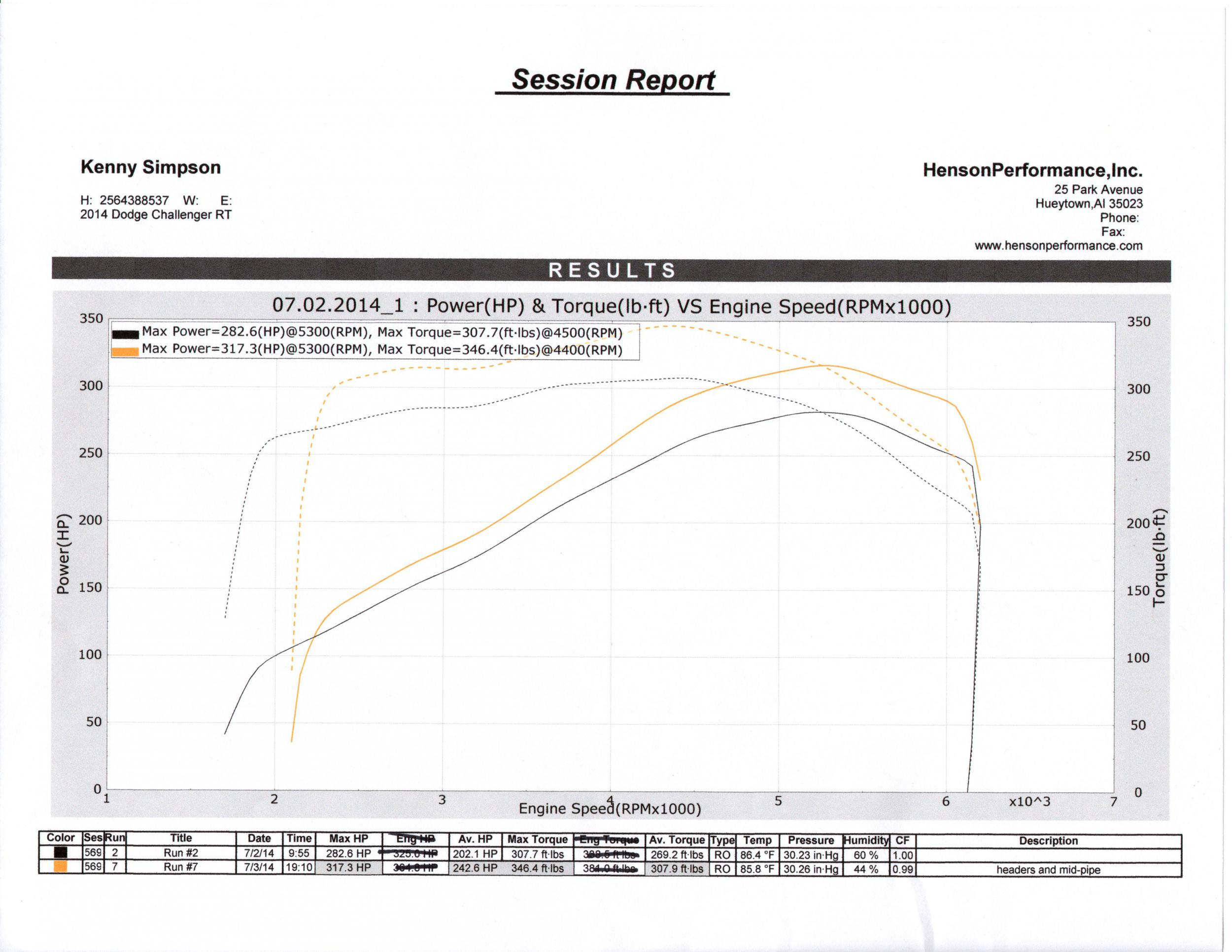 Kooks Headers Install And Dyno Dodge Challenger Forum