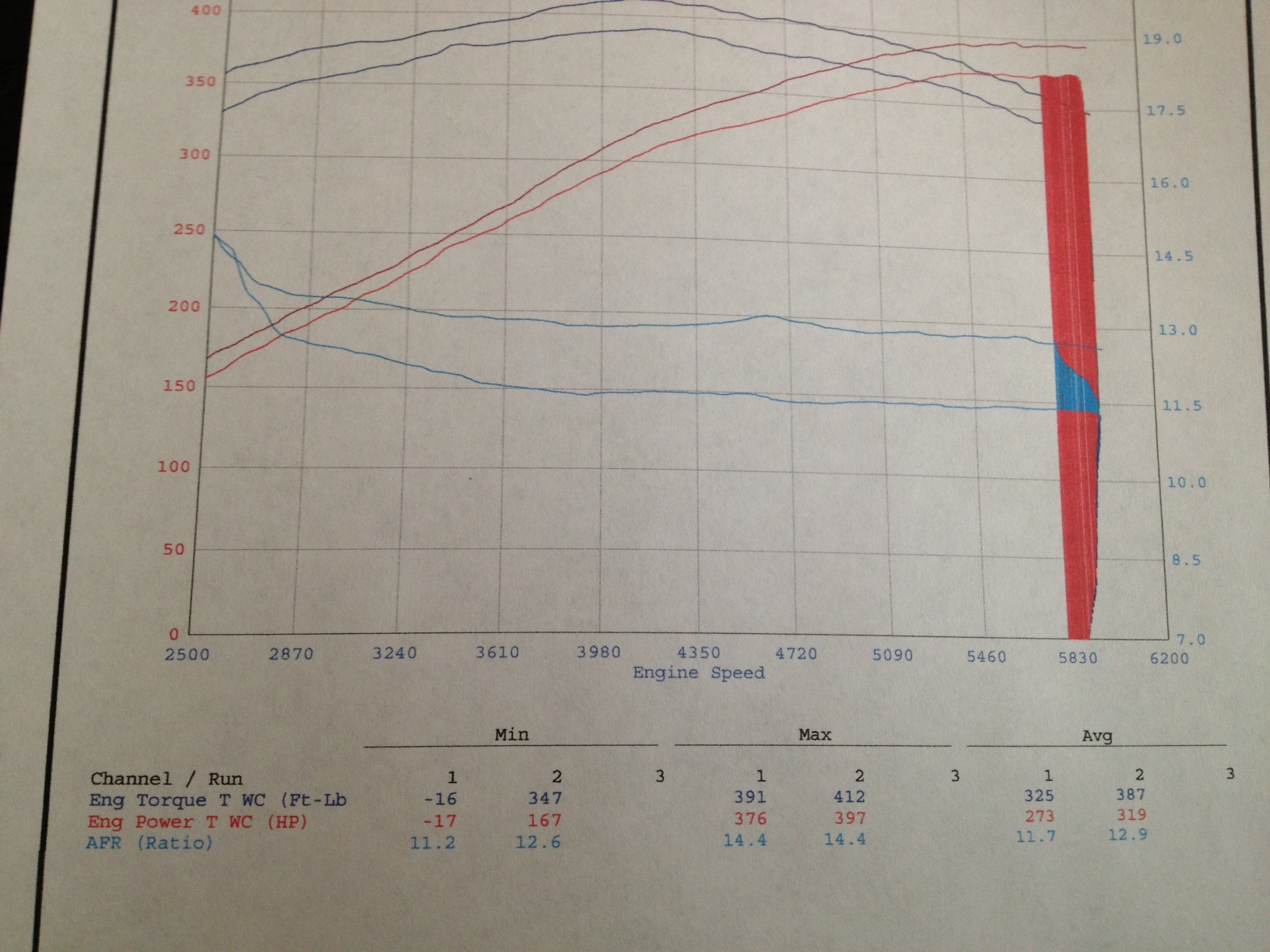 Just got back from the dyno... Stock - Diablo 93oct tune - Custom tune-image-2-.jpeg