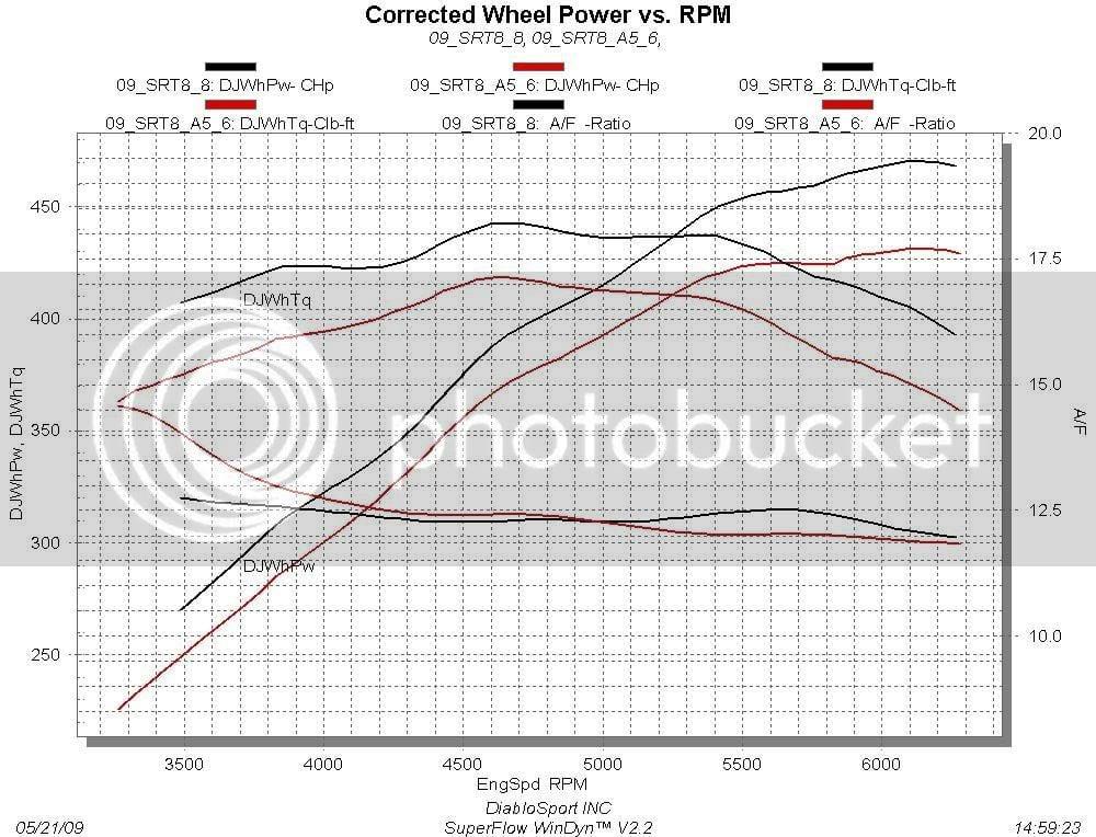 heads/cam versus supercharger? | Dodge Challenger Forum