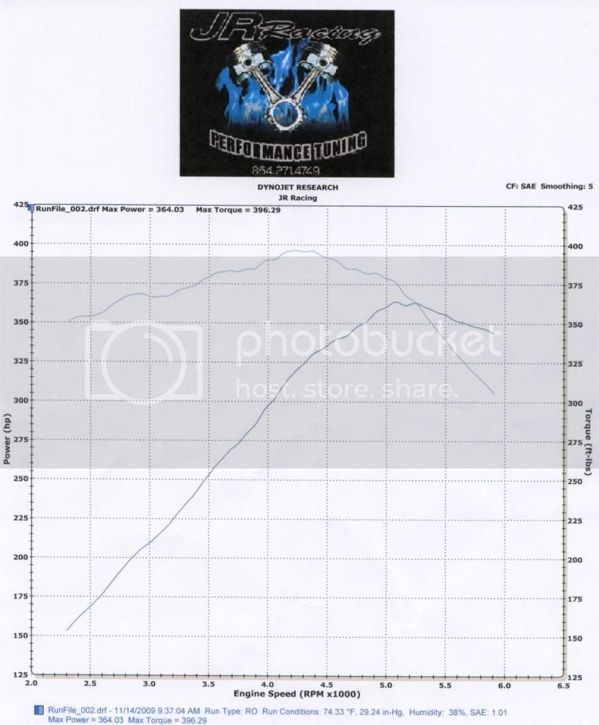 Dyno Thread Post Dyno Results | Dodge Challenger Forum