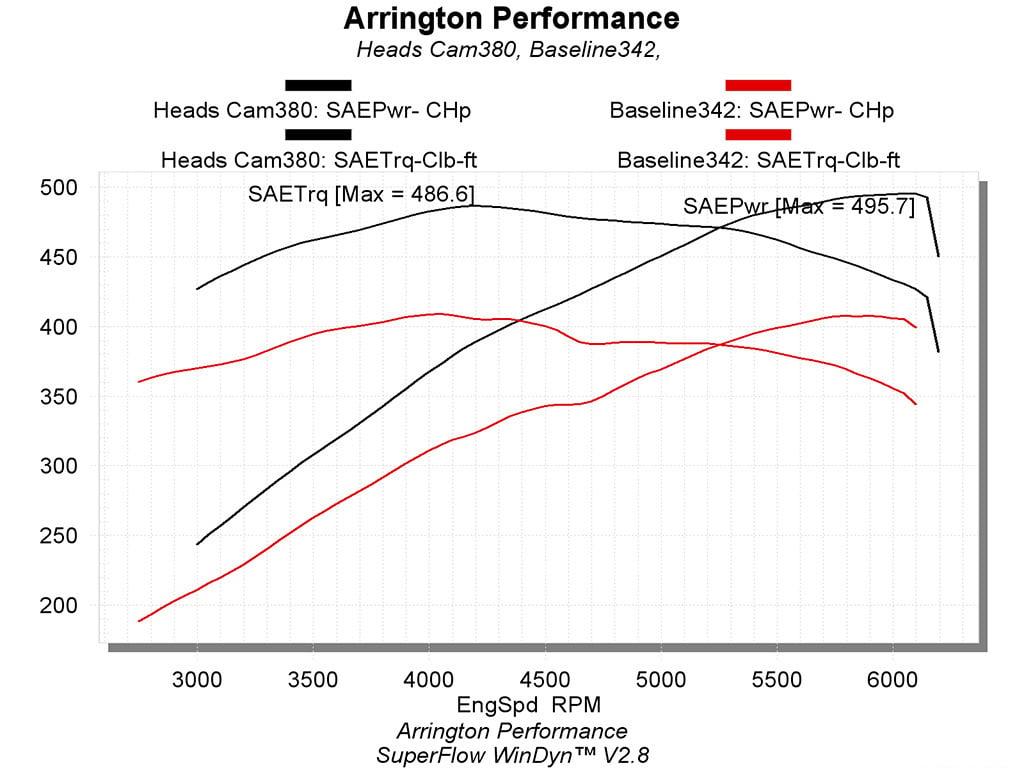 Arrington Performance Introduces The 2014 - 2011 Challenger